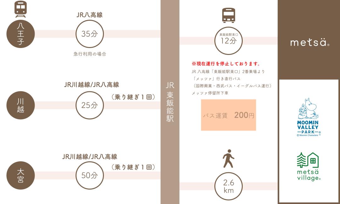 from higashi-hannno map